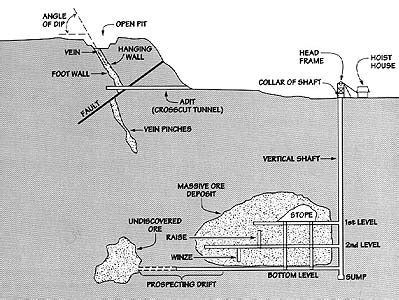 mine diagram pics for gt mine shaft diagram