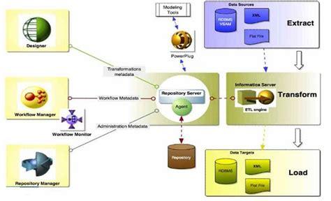 etl workflow informatica powercenter designer 214 zellikleri koddit