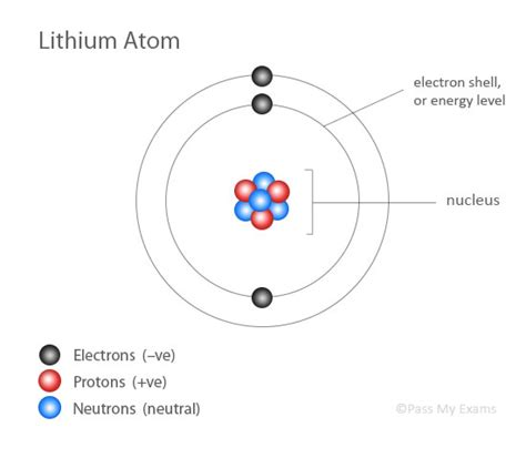 atoms diagram pass my exams easy revision notes for gsce chemistry