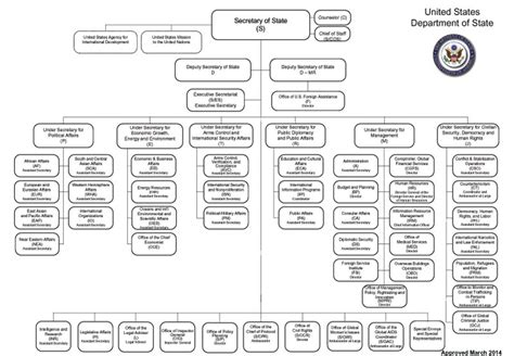 15 Cabinet Departments Department Organization Chart Image Map March 2014