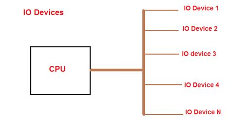 tutorial linux device driver linux device drivers tutorials 183 tutorialsdaddy