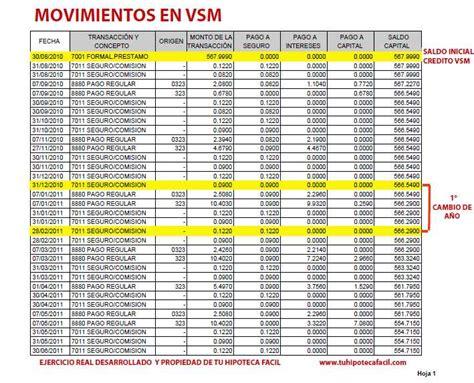 tabla infonavit 2016 tablas del monto credito infonavit 2016 infonavit total