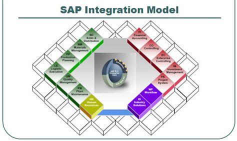 sap modules overview