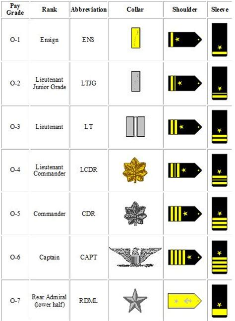 Navy Ranks Officer navy customs and traditions navy rank structure officer s guide to the navy