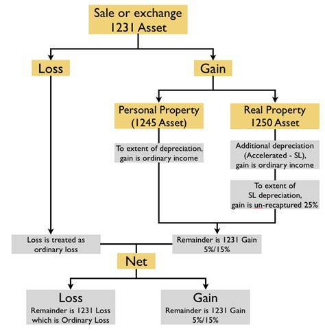 section 1231 transaction flowchart of sale or exchange of property section 1231