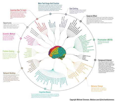 One Graphic 12 12 ways to get smarter in one infographic