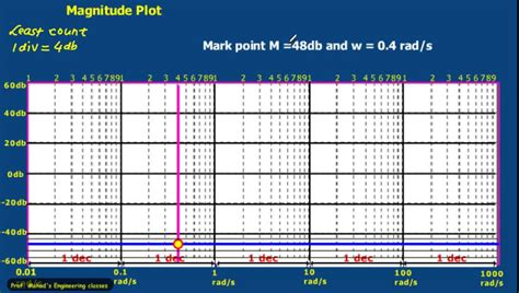 How To Make A Phlet On Paper - b03 bode plot how to use semilog paper a so