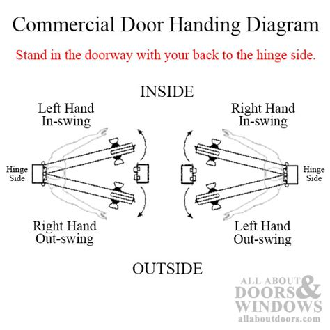 How To Tell Right Or Left Door by 3 4 In Offset Bottom Pivot Set Lh Out Swing