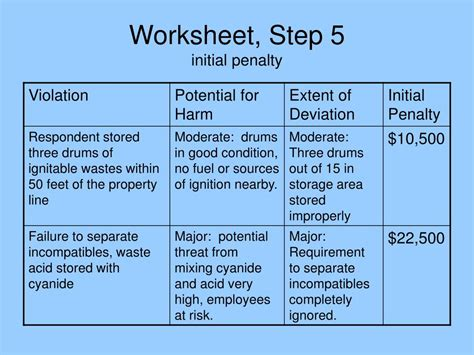Step Five Worksheet by Ppt Determining Penalties For Hazardous Waste Violations