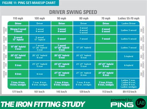 golf shaft fitting swing speed golf club length chart ping taylormade club fitting