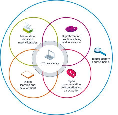 design development definition uk computing services