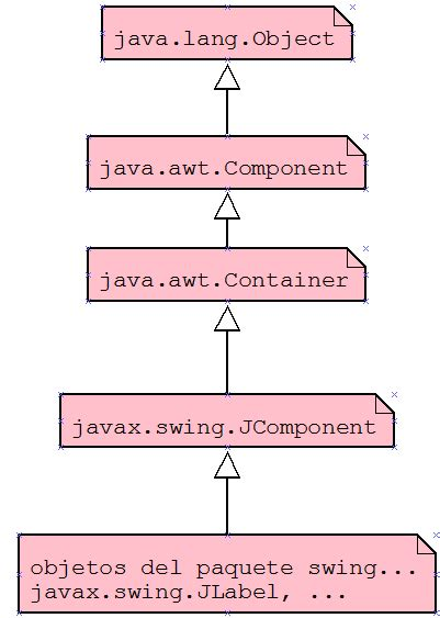 javax swing jcomponent usuario manuelromero swing wikieducator