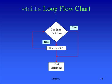 flowchart while loop while loop flow chart