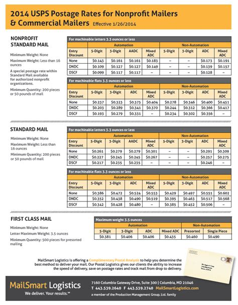Postal Service Letter Weight Limit Search Results For 2016 Postage Rates Chart Calendar 2015