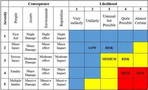 Risk Scoring Matrix Template by Integrated Methodology For Hazard Identification And Risk