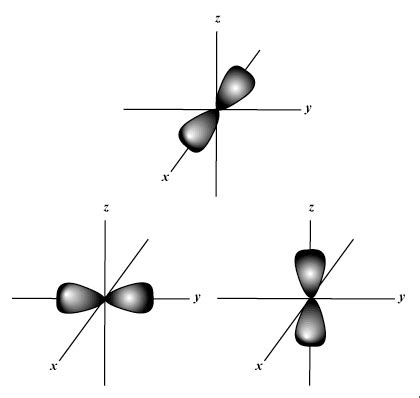 Drawing P Orbitals by Sparknotes Atomic Structure Atoms And Atomic Orbitals