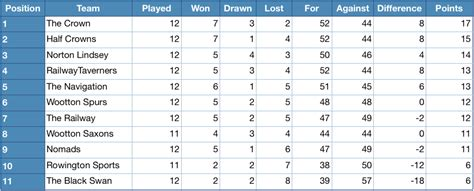 Mba League Tables Uk 2013 by Henley District Domino League 2010 2011 League Table
