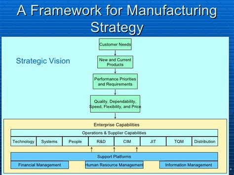 manufacturing layout strategy 2 operations strategy