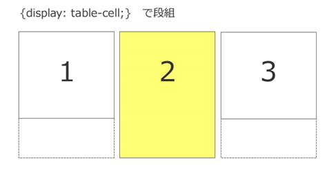 display table cell table cell を使ってスマホサイトの構築を便利に css3 webデザイン いいなもっと