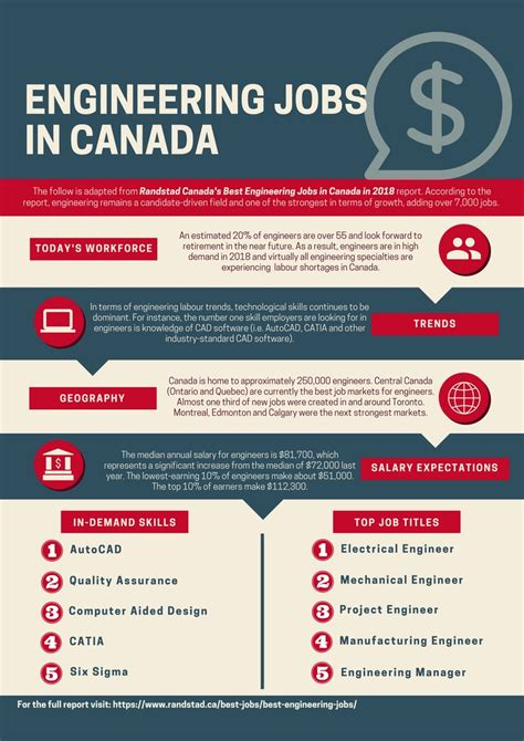 Layout Engineer Jobs In Canada | mechanical engineering outlook 2018 infographic design