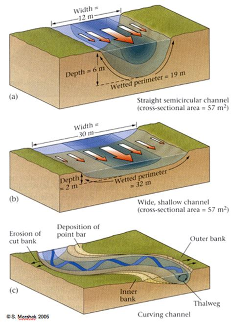 cross sectional area of a stream geol342 sedimentation and stratigraphy