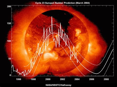 3d Images Of Sun To Help Nasa Predict Solar Flares by Miltonconservative Nasa Sun Spot Number Predictions
