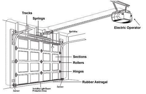 Garage Door Maintenance Spring Repair Track Adjustment Garage Door Parts Orlando