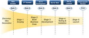 Stage Gate Template by Stage Gate 174 Gemba Innovation Vi L 248 Ser Innovations