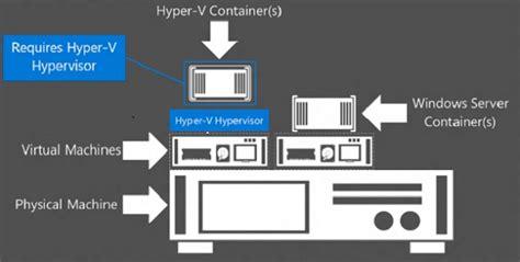 docker hyper v tutorial docker and containers part 5 implementing hyper v