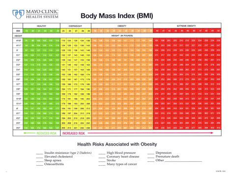 bmi table for bmi chart for older adults bmi chart diabetes forum the