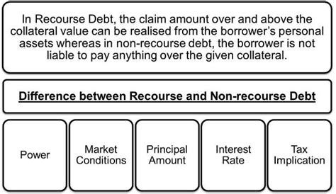 Letter Of Credit Without Recourse To Drawer recourse vs non recourse debt efinancemanagement