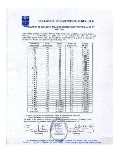tabulador de sueldos del imss 2016 tabulador de sueldos 2016 venezuela tabulador de sueldo