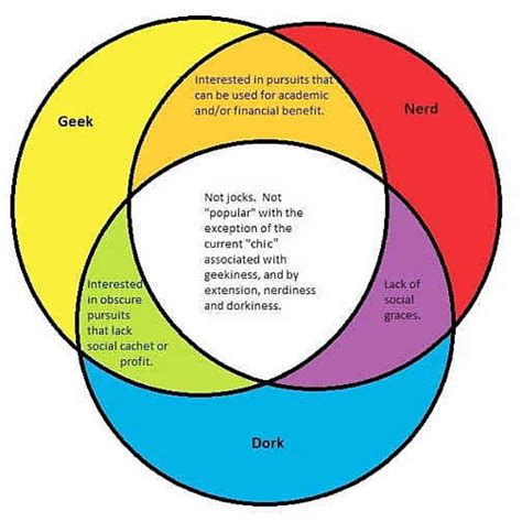 venn diagram dork or dweeb interpreting interpretation geekdom as simulated