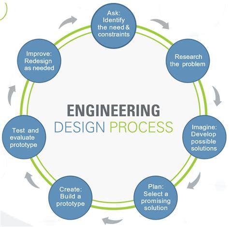 design step  identify   activity teachengineering