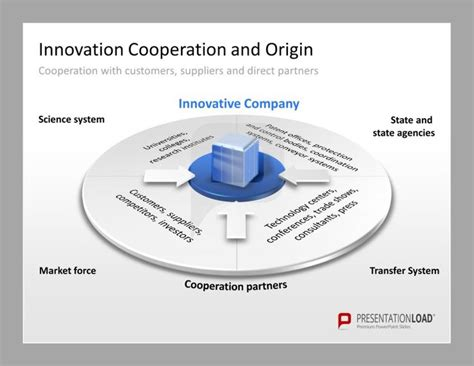 46 best images about innovation management powerpoint