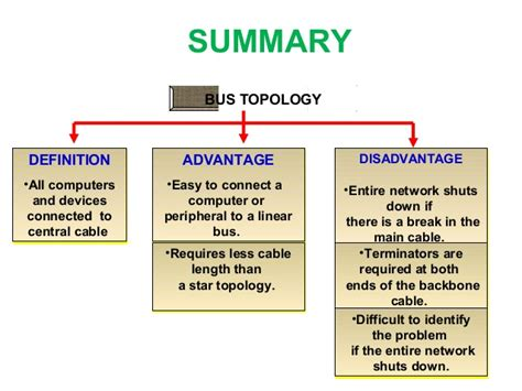 network layout meaning b sc i bio tech u 5 data communication and network