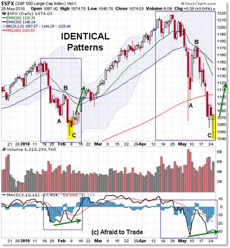 repeat pattern history will february sp500 pattern repeat and show the future