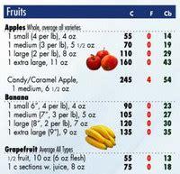 tabel kalori berbagai makanan