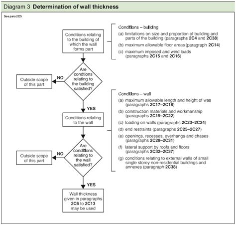 layout and building rules 2002 wall loading diagram images how to guide and refrence
