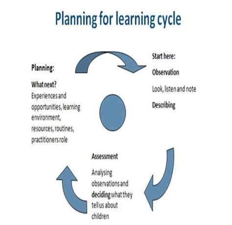 early years learning framework planning templates early years learning framework planning templates