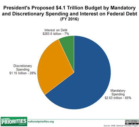 A Place Budget President S 2016 Budget In Pictures