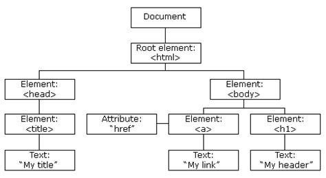 javascript tutorial dom nodes and tree javascript dom navigation