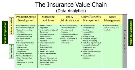 insurance value chain diagram big data analytics will transform insurance market
