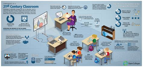 Characteristics Of Modern Media Technology by Infographic Components Of The 21st Century Classroom