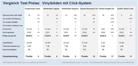 Bodenbeläge Neuheiten by Vinyl Bodenbelag Test Bodenbelag Preis Vergleich Und