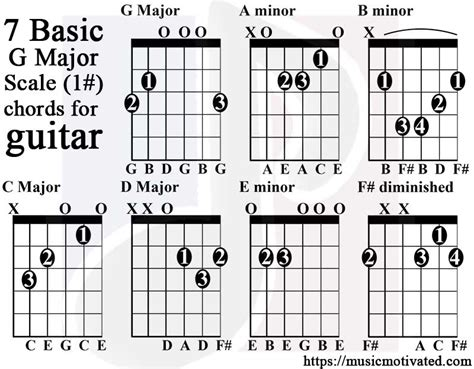 guitar chord chart illustrates the 7 major guitar chords a b c d g major scale charts for guitar and bass