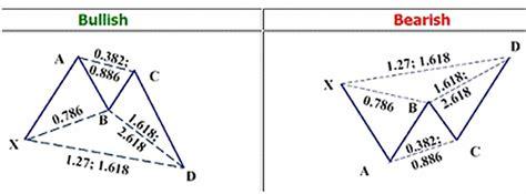 butterfly pattern forex trading harmonic pattern