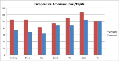 European Mba Vs American Mba by Corrections Page One Europe Vs America Output And Hours