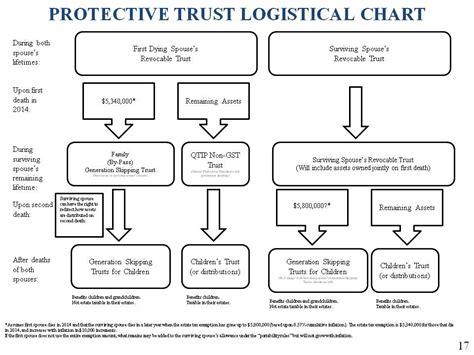 intentionally defective grantor trust diagram the thursday report november 7 2013 5 34m 14k uf llm 2 21 14 tpa conference gassman