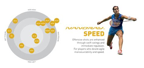 Raket Nanoray Speed yonex